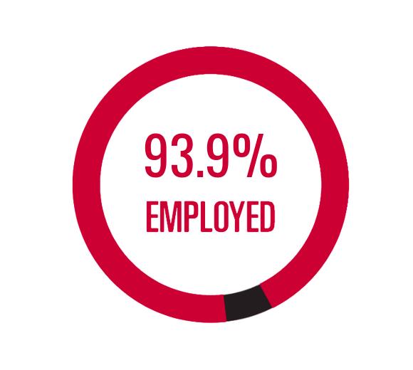 93.9% Employed
